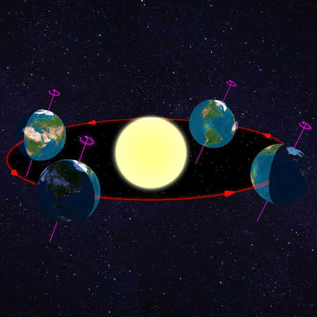 Diagram of the Earth rotating around Sun